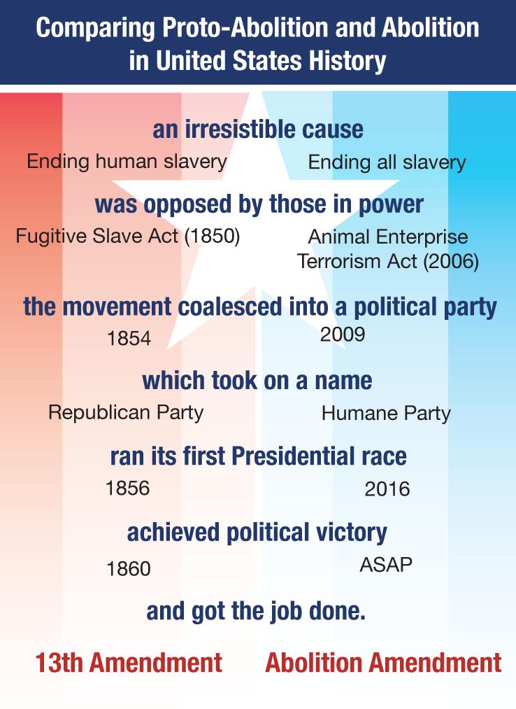 Comparing Proto-Abolition and Abolition Movements